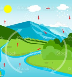 water cycle diagram royalty free water cycle diagram stock illustration download image now [ 1024 x 1024 Pixel ]