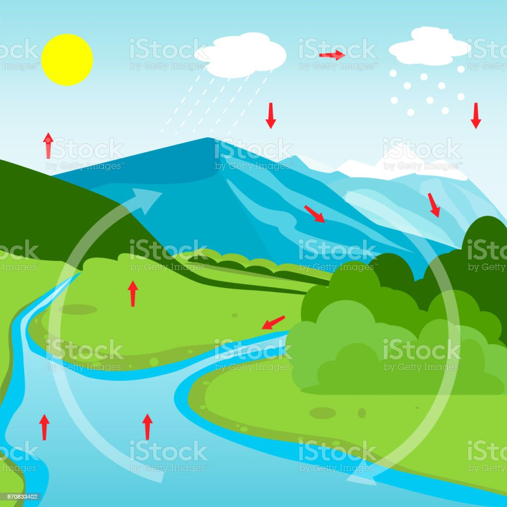 hight resolution of water cycle diagram royalty free water cycle diagram stock illustration download image now
