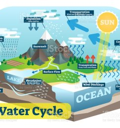 water cycle graphic scheme vector isometric illustration royalty free water cycle graphic scheme [ 1024 x 790 Pixel ]