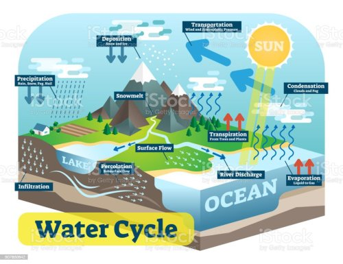 small resolution of water cycle graphic scheme vector isometric illustration royalty free water cycle graphic scheme