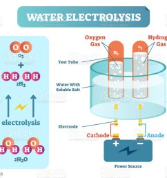 water electrolysis process scientific chemistry diagram vector illustration educational poster illustration  [ 1024 x 946 Pixel ]