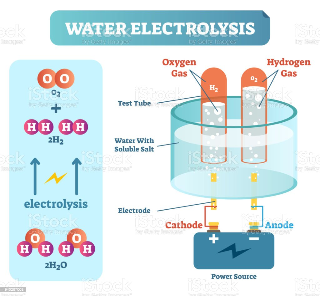 hight resolution of water electrolysis process scientific chemistry diagram vector illustration educational poster illustration