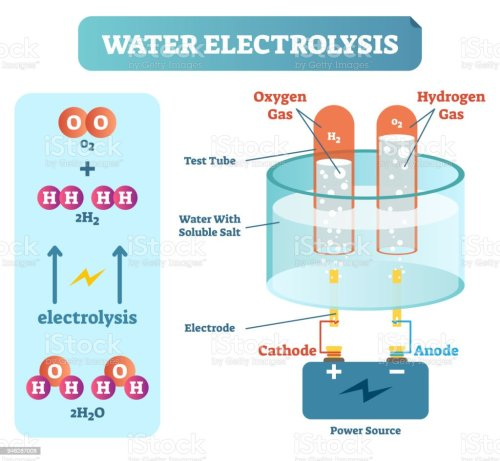 small resolution of water electrolysis process scientific chemistry diagram vector illustration educational poster illustration