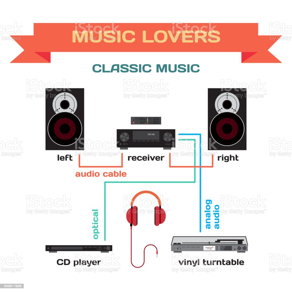 hight resolution of wiring a music system for classic music vector flat design royalty free wiring a