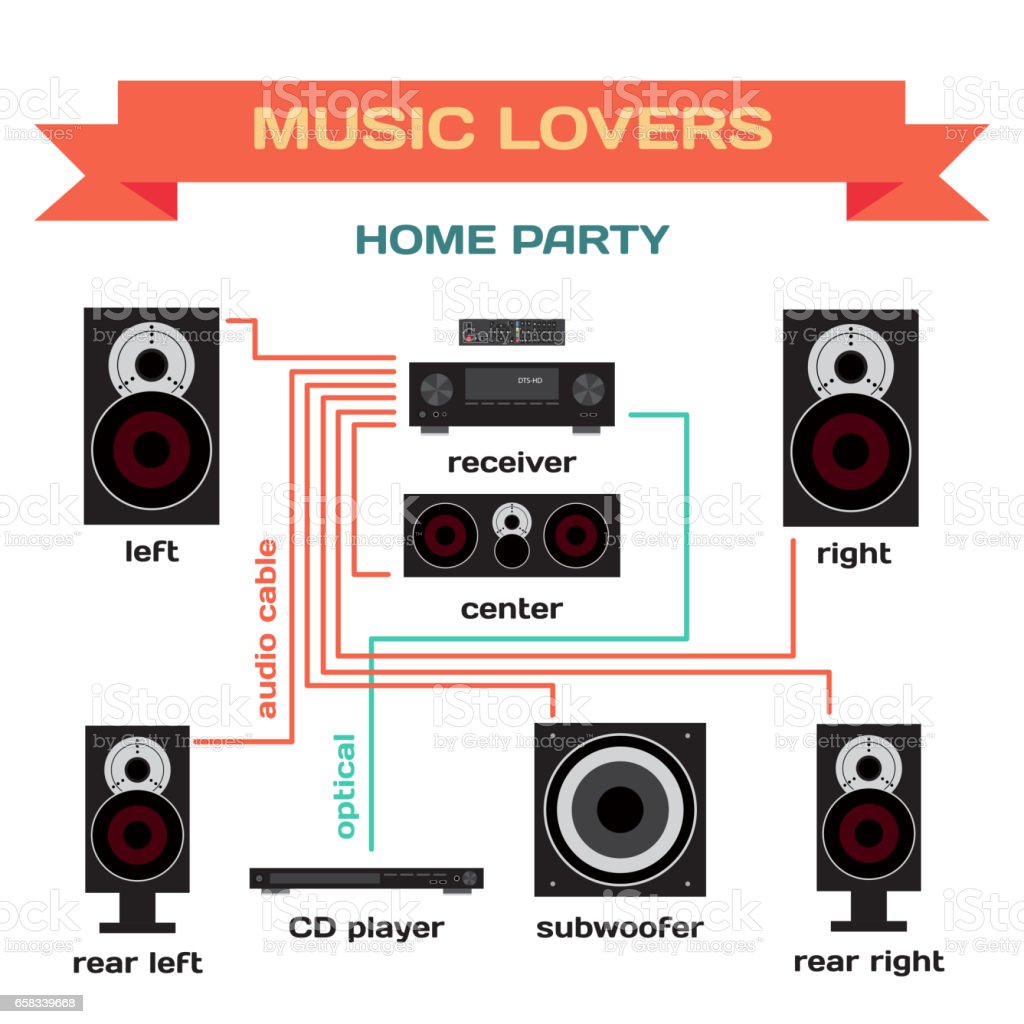 hight resolution of wiring a music system for home party vector flat design illustration