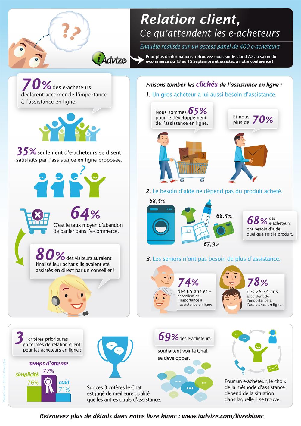 infographie   les attentes des acheteurs en ligne