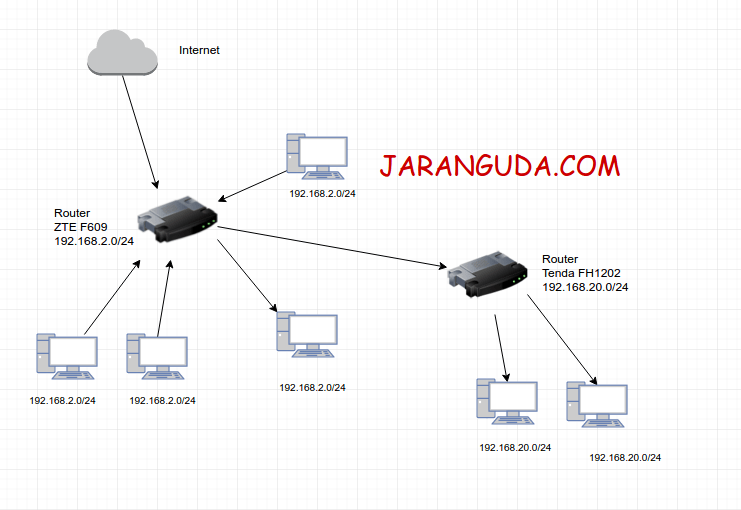 Setting Router Tenda FH1202 « Jaranguda
