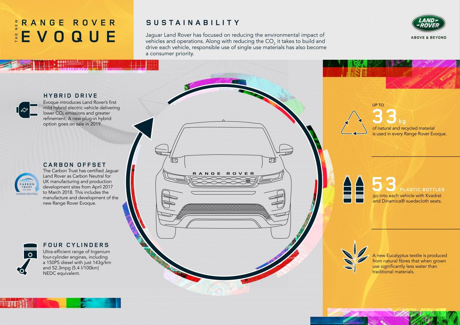 hight resolution of infographic sustainability