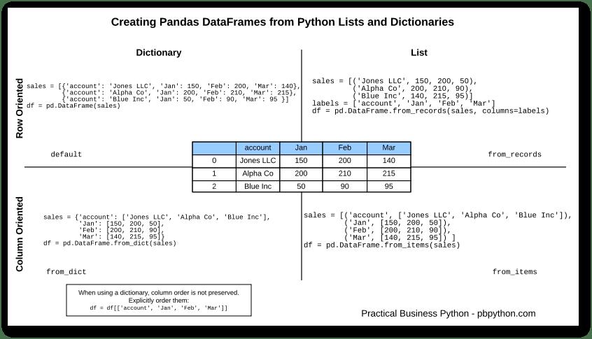 pandas dataframes from lists and dictionaries – John Laudun