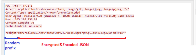HTTPS POST request with encrypted JSON