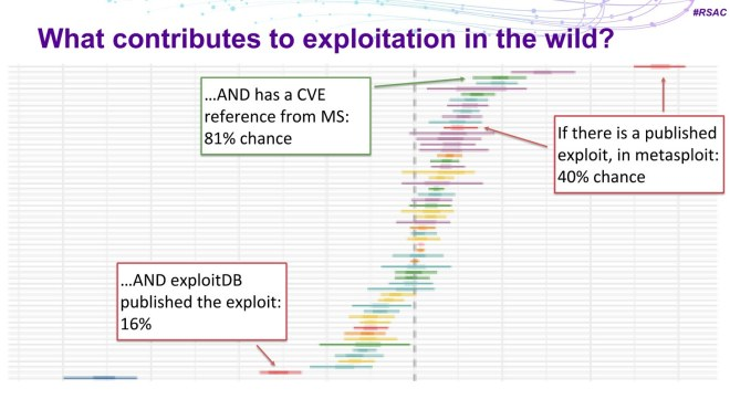 The researchers identified signs influencing the probability of a vulnerability being exploited
