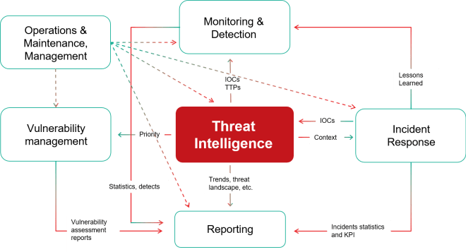 Threat intelligence–driven security operations