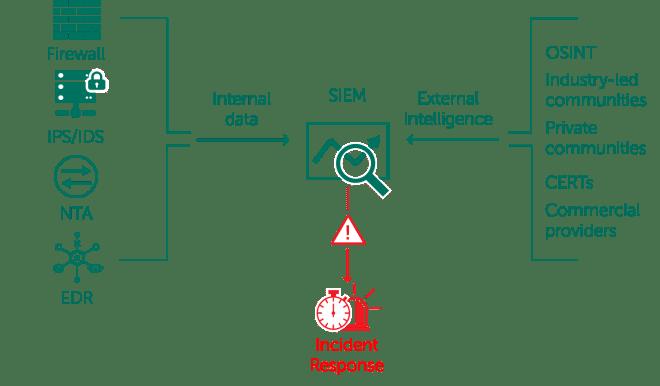 Operationalizing external threat intelligence
