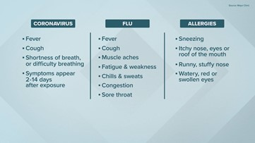 Know the difference between COVID-19, flu and allergies | khou.com