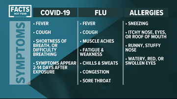 WEATHER BLOG: COVID-19 vs. Allergies (and the flu) | kiiitv.com