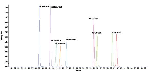 UCMR4, Microcystins Analysis, and High-Resolution Mass