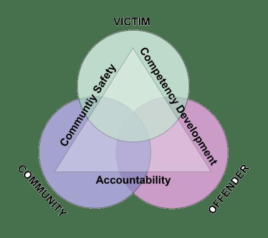 university website venn diagram