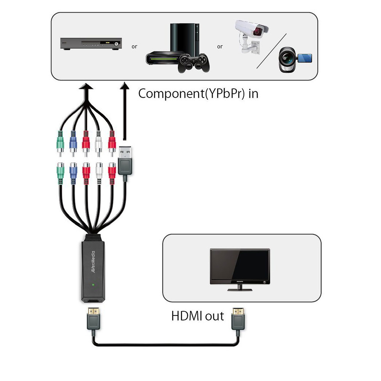 avermedia video converter composante