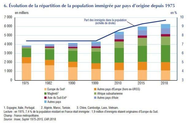De nouveaux flux migratoires ont émergé depuis les années 2000.