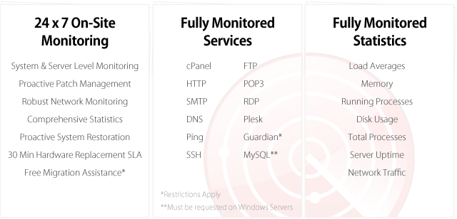 Our Dedicated Monitoring Team Provides Proactive Server