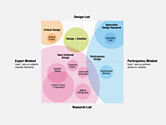An Evolving Map of Design Practice and Design Research