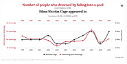 15 Insane Things That Correlate With Each Other