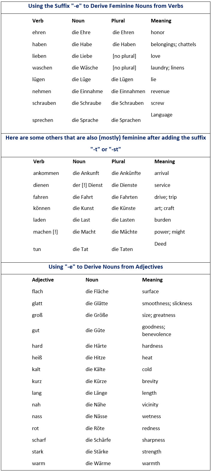 Most common suffixes in German. How they effect the gender