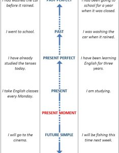 English tenses timeline chart also learn englishtenseschartsgrammar rh languagelearningbase