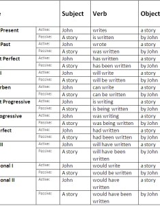 English passive voice rules and examples also learn englishgrammar rh languagelearningbase