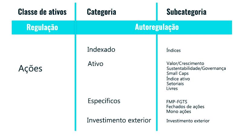 Tabela fundos de ações