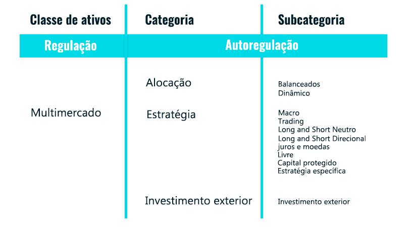 Tabela fundos multimercado