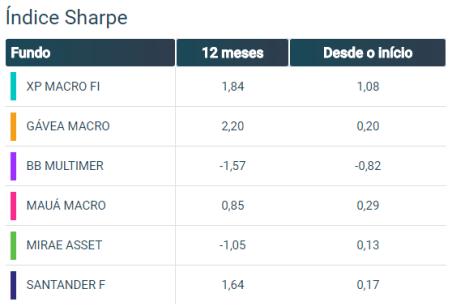 Como comparar fundos - Sharpe