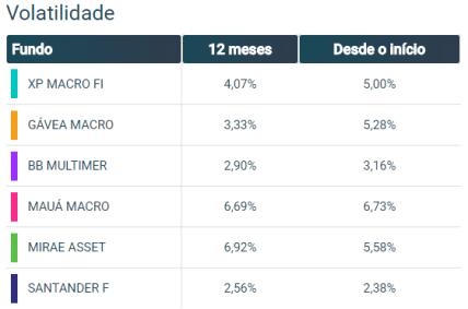 Como comparar fundos - Volatilidade