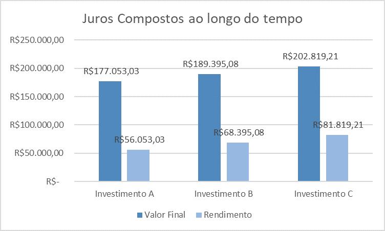 Gráfico de Comparação de Juros Compostos