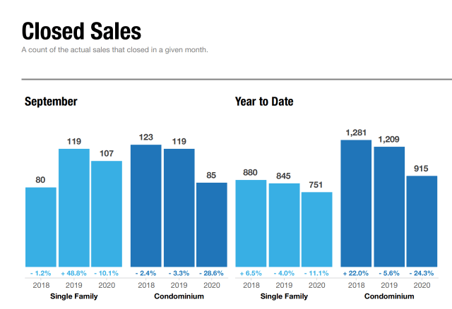 Closed Real Estate September Sales in Maui