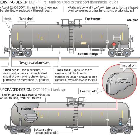 Old and new tank car designs