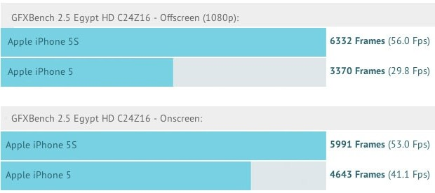 benchmark grafici iPhone 5s vs iPhone 5
