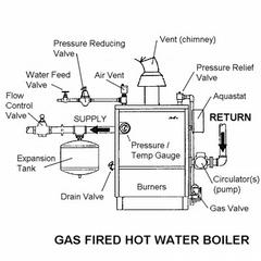 BOILER REPAIR INSTALATION BROOKLYN 718 373 3030 BOILER