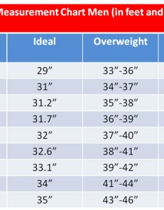 Waist circumference is the easiest anthropometric measure of total body fat  general guide for healthy as follows also are you carrying dangerous around your midsection rh articlesrcola