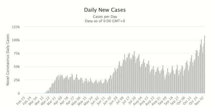 COVID-19 Daily New Cases