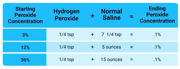 tablas de dilución de peróxido