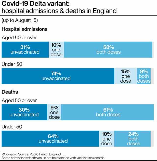 COVID-19 delta variant hospital admission and death in England
