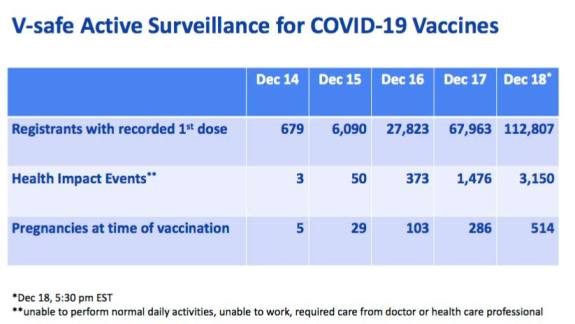 V-safe active surveillance for COVID-19 vaccines