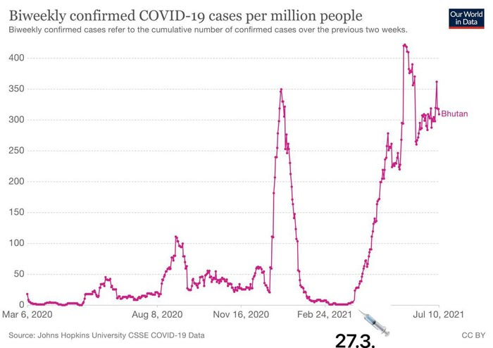 biweekly confirmed covid 19 cases per million people COVID Injection Failure