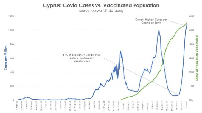 cyprus covid cases vs vaccinated population