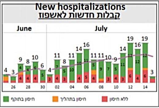 new hospitalizations