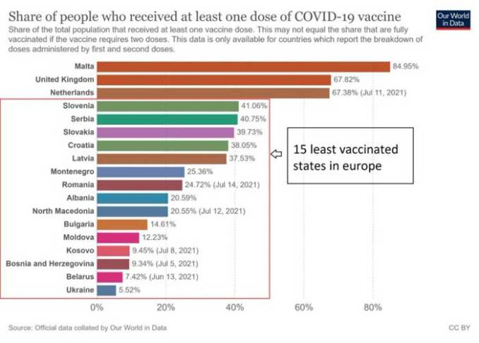 share of people who received at least one dose of covid 19 vaccine