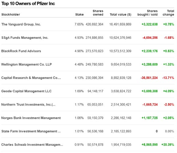 Top 10 Owners of Pfizer Inc