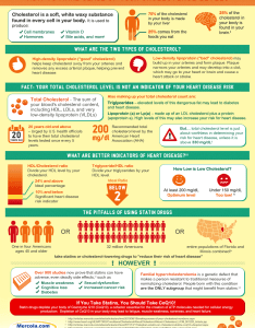 How to make sense of your cholesterol levels infographic also level rh mercola