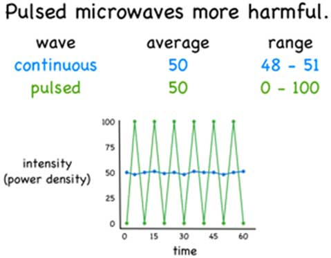 pulsed microwave graph These Cell Phones Can Emit 28 Times More Radiation